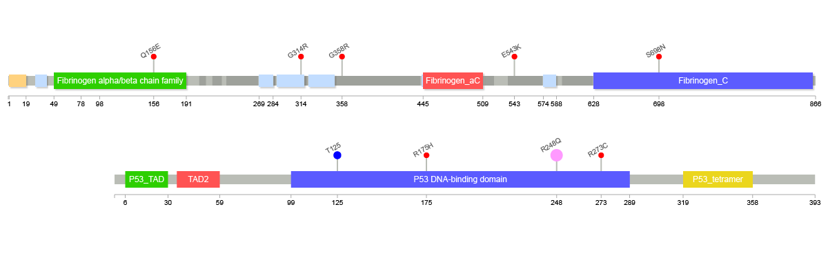 Visualizations of protein variants generated by lollipops
